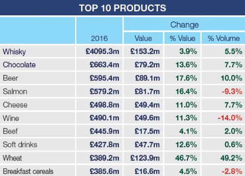 2016 exports 10 products