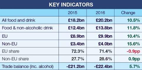 2016 exports indicators