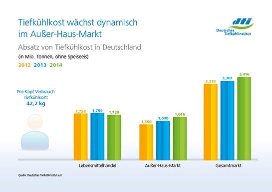 2650-pm-marktdaten-2014-infografik