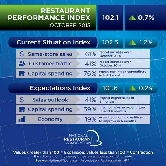 restaurant-performance-index-october-2015